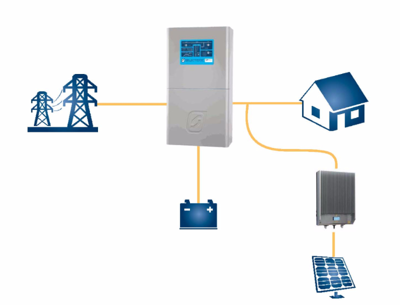 solar electricity hybrid going solar the diagram above shows how selectronic components can be incorporated in your home in the form of a hybrid system