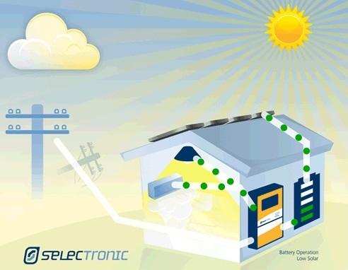 Hybrid Grid-Tie Solar Energy